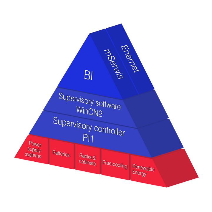 Telzas Management Pyramide